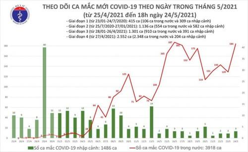 Chiều 24/5, Việt Nam có thêm 96 ca mắc COVID-19 mới, Hà Nội 13 ca - ảnh 1