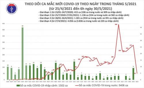 Sáng 30/5, Việt Nam có 52 ca mắc COVID-19 mới trong đó Bắc Giang 35 ca - ảnh 1