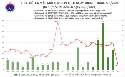 Sáng 6/6, Việt Nam có thêm 39 ca mắc COVID-19 mới, riêng Bắc Giang 21 ca - ảnh 1