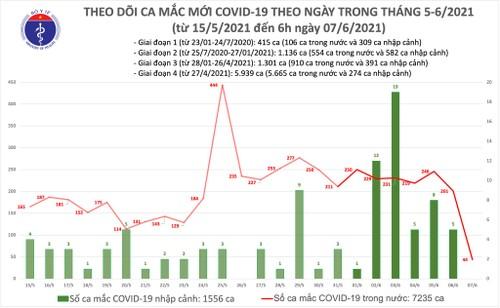 Sáng 7/6: Thêm 44 ca mắc COVID-19 trong nước - ảnh 1