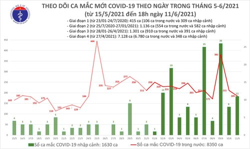 Ngày 11/6: Việt Nam ghi nhận tổng 196 ca mắc COVID-19; có 96 bệnh nhân khỏ - ảnh 1
