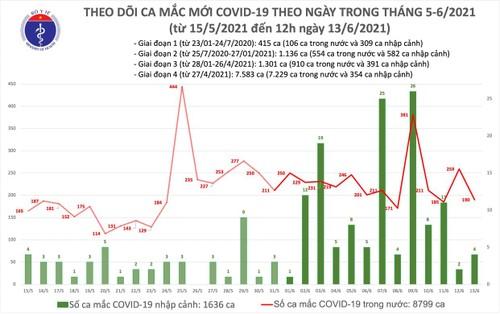 Trưa 13/6: Thêm 98 ca mắc COVID-19, Việt Nam đã có 10.435 bệnh nhân - ảnh 1