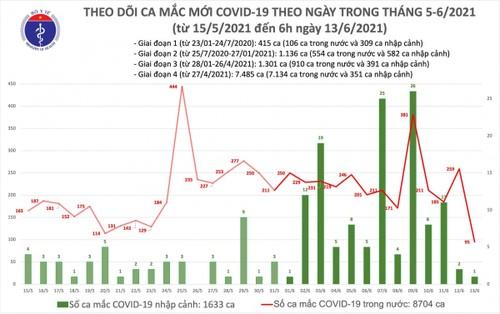 12 giờ qua, Việt Nam có thêm 95 ca mắc COVID-19 trong nước - ảnh 1