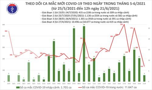 Trưa 21/6: Thêm 90 ca mắc COVID-19, TP HCM nhiều nhất với 63 ca - ảnh 1