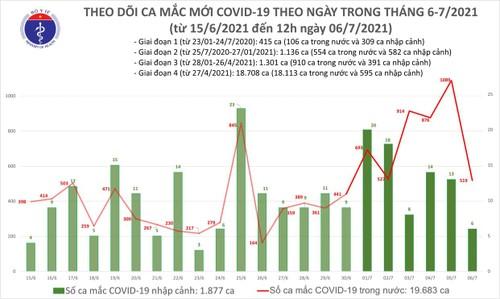 Trưa 6/7: Thêm 248 ca mắc COVID-19, riêng TP Hồ Chí Minh 209 ca - ảnh 1