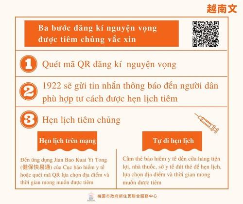 Thành phố Đào Viên, Đài Loan (Trung Quốc) hỗ trợ lao động, tân di dân người Việt trong dịch covid 19 - ảnh 2