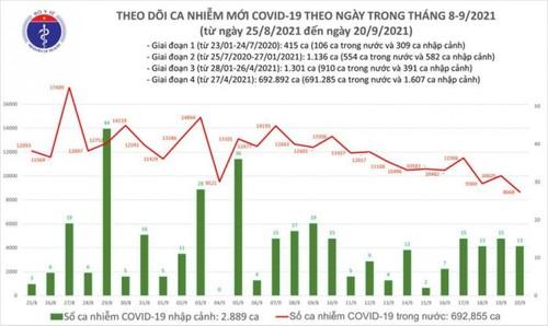 Trong 24h qua Việt Nam ghi nhận 8.668 ca mắc COVID-19 trong nước - ảnh 1