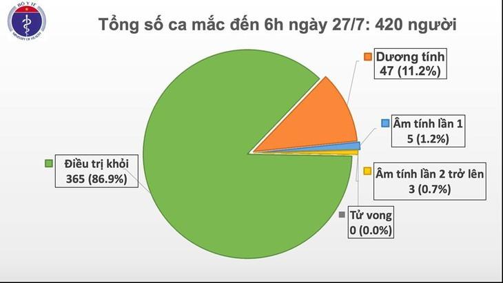 Vietnam en alerta aunque no registra casos adicionales de infección por covid-19 este lunes - ảnh 1