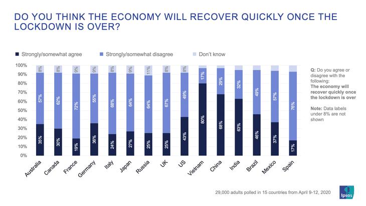 越南在结束社交距离措施后对经济复苏的信心调查中排名第一 - ảnh 1
