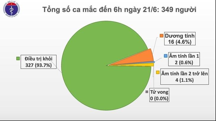6月21日上午越南无新增新冠肺炎确诊病例 - ảnh 1