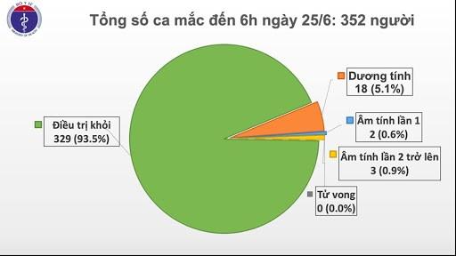 越南连续70天无新增社区传播病例 - ảnh 1