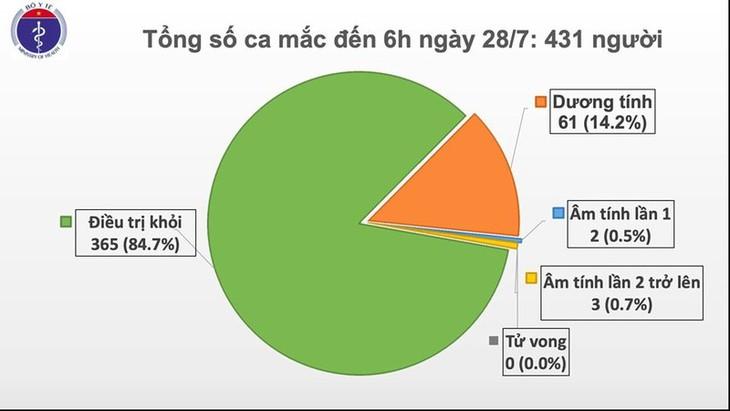 7月28日上午越南无新增新冠肺炎确诊病例 - ảnh 1