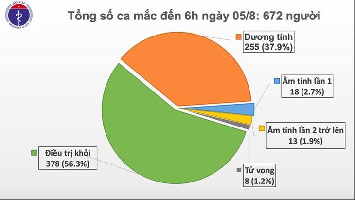 8月5日上午:越南新增2例新冠肺炎确诊病例 - ảnh 1