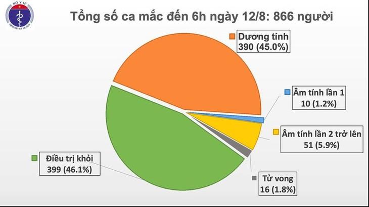 8月12日上午越南新增3例境外输入新冠肺炎确诊病例 - ảnh 1