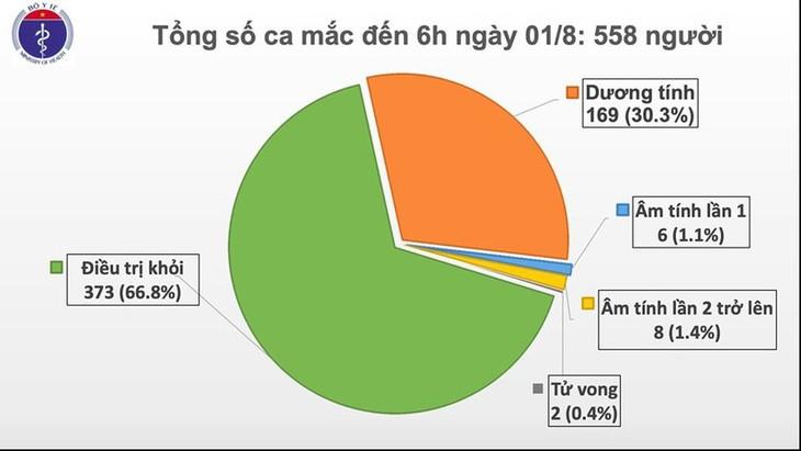 Covid-19: le Vietnam confirme 12 cas d'infection locale - ảnh 1