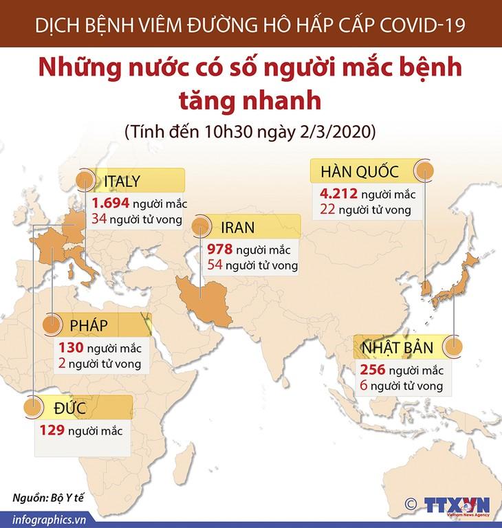 Die Lage der Covid-19-Epidemie in verschiedenen Ländern weltweit - ảnh 1