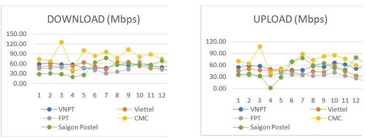 Vietnam ist auf fünf Stufe im Bezug der Internet-Geschwindigkeit - ảnh 1