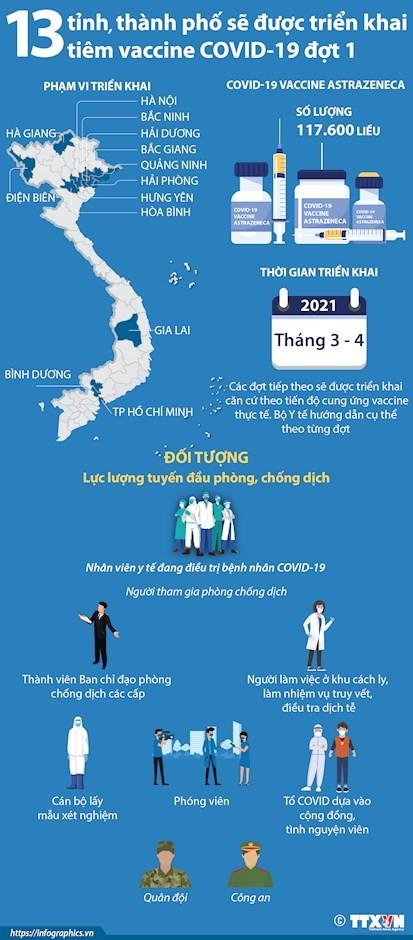 Vietnam startet die Covid-19-Impfung - ảnh 1