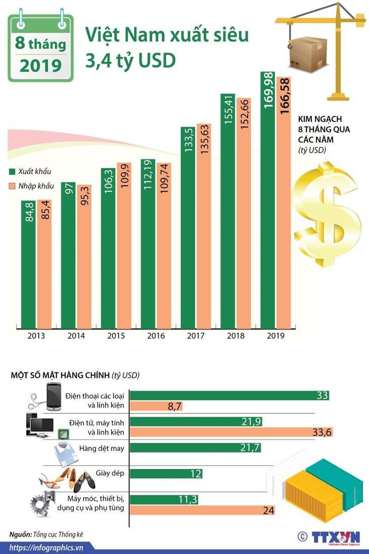 Положительное сальдо торгового баланса Вьетнама за 8 месяцев составило $3,4 млрд. - ảnh 1