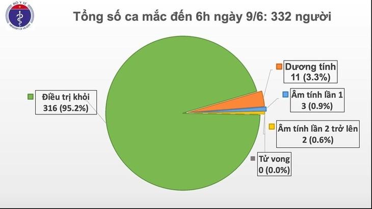 54 дня подряд во Вьетнаме не зафиксировано ни одного нового случая заражения внутри страны - ảnh 1