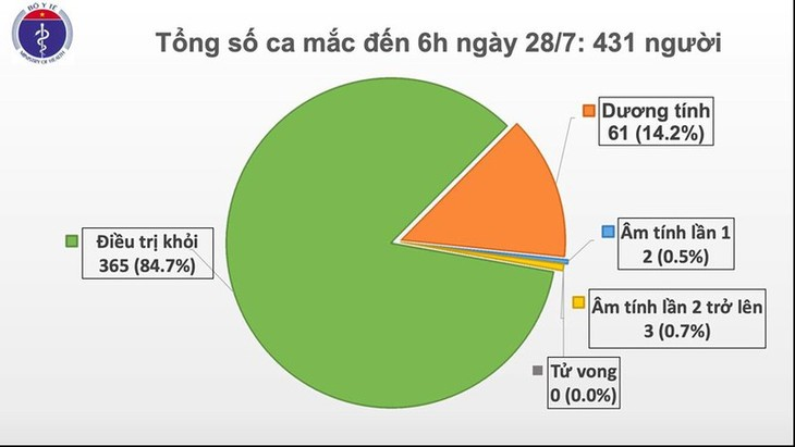 На утро 28 июля во Вьетнаме не выявлены новые случаи COVID-19 - ảnh 1