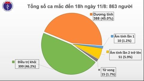 Во Вьетнаме зафиксированы 16 новых случаев заражения коронавирусом - ảnh 1