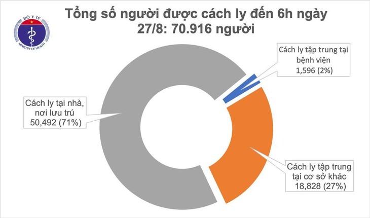 Covid-19: Во Вьетнаме за сутки не выявлены новые случаи заражения вирусом - ảnh 1