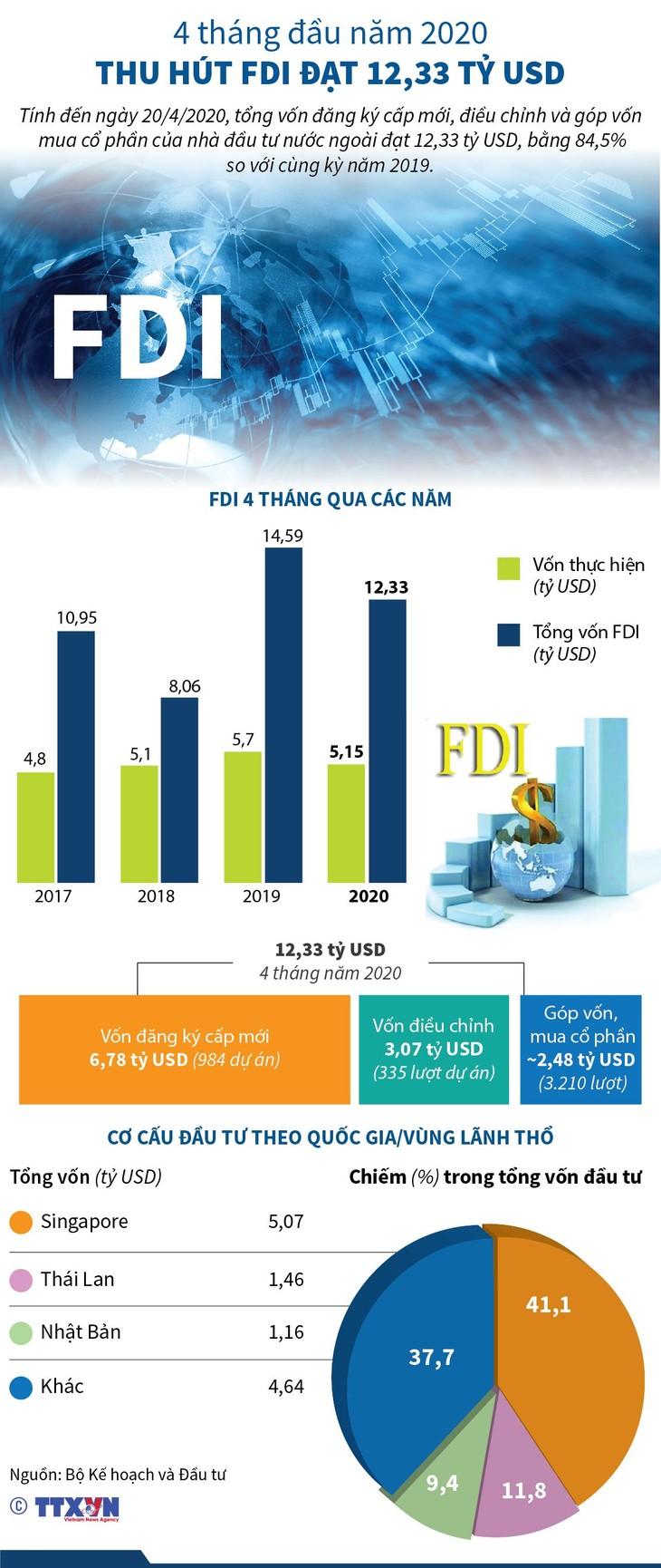 Media  internasional : Ekonomi Vietnam menarik investasi asing pasca Covid-19 - ảnh 1