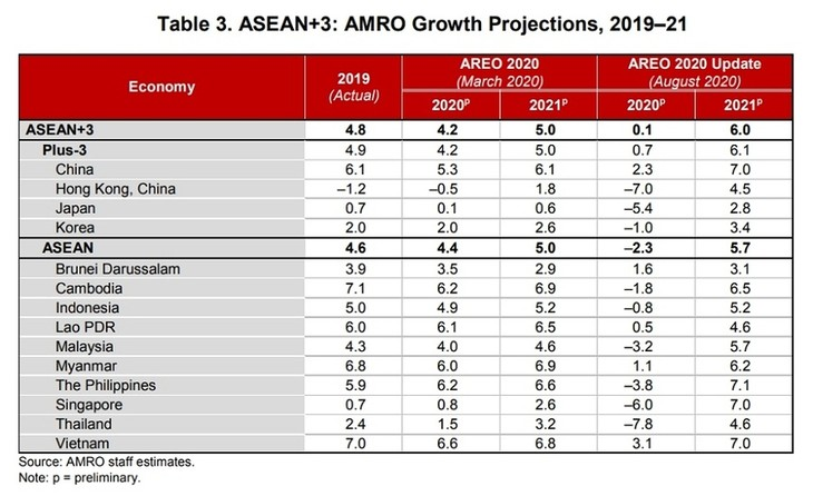 U-shaped recovery expected in ASEAN+3: AMRO - ảnh 1