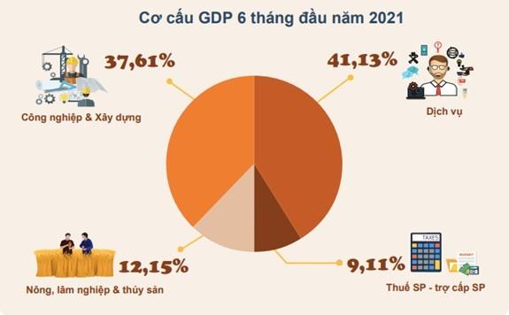 Pertumbuhan Ekonomi Paruh Pertama Tahun 2021 – Fondasi Baik bagi Pertumbuhan Ekonomi Sepanjang Tahun - ảnh 2