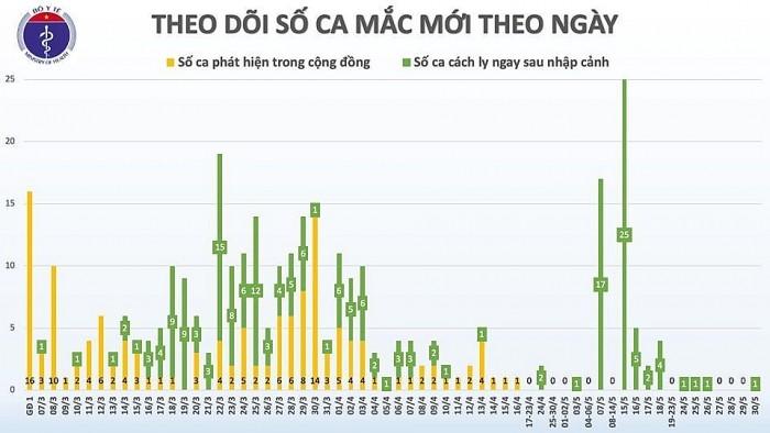 Vietnam: zusätzlich ein neuer Covid-19-Infektionsfall - ảnh 1