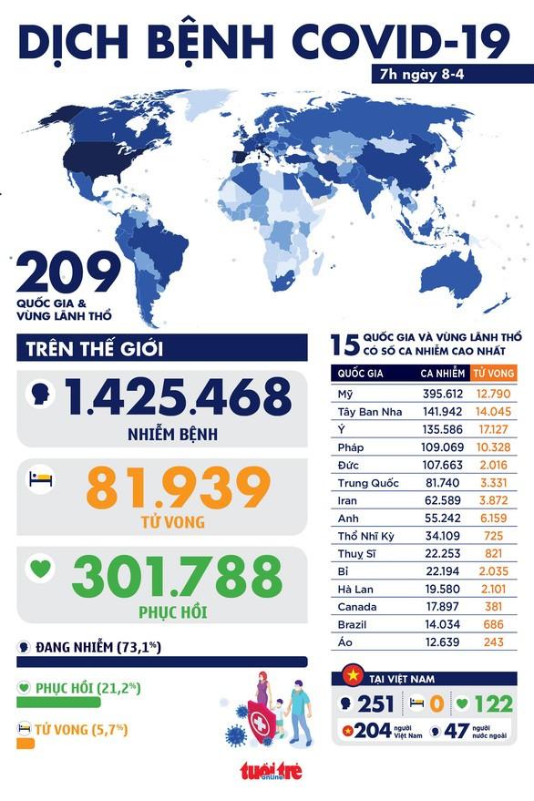 베트남, 지난 24시간 동안 코로나19 확진사례 없어; 전세계적으로는 복잡한 양상 보여 - ảnh 1