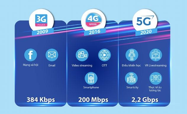 VNPT, 비나폰 5G 네트워크 테스트를 성공적으로 마쳤다 - ảnh 1