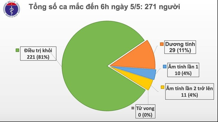 베트남, 19일간 신규 확진 없음 - ảnh 1