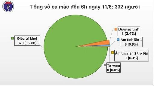 코로나 19: 베트남, 신종 코로나 바이러스 양성  사례 96% 완치 - ảnh 1