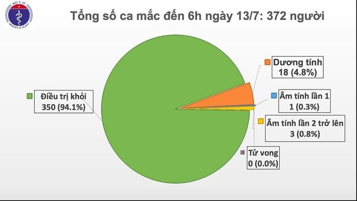 베트남, 88일 간 지역사회 감염 없어 - ảnh 1