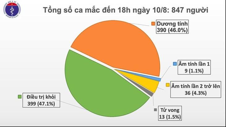 코로나19 신규 확진 6건 추가로, 베트남 누적확진자 847명을 기록 - ảnh 1