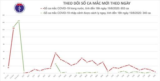 베트남, 코로나19 지역 감염 신규 사례 없어 - ảnh 1