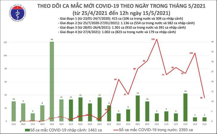 5월 15일 정오 기준, 베트남 국내 신규 확진 16건 발생 - ảnh 1