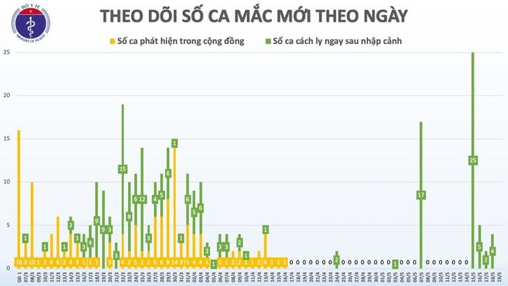Vietnam tidak mencatat kasus infeksi Covid-19 baru di masyarakat dalam waktu 33 hari terakhir - ảnh 1