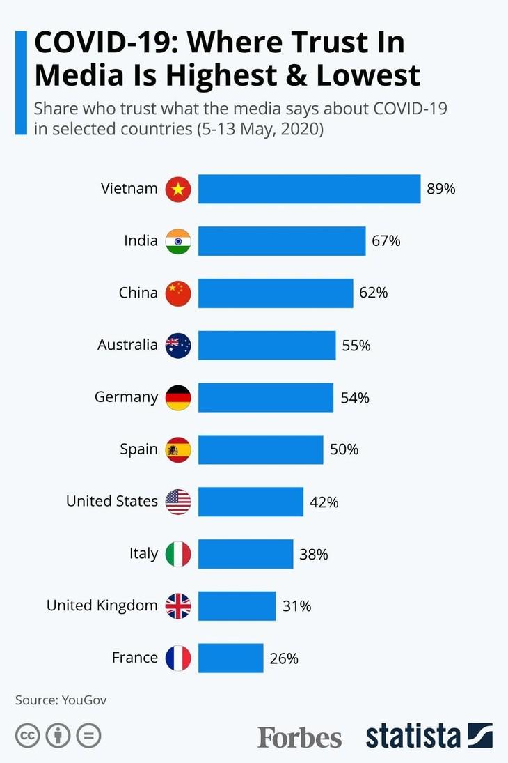 YouGov: Vietnam mencapai taraf kepercayaan terhadap media yang tertinggi ketika memberitakan Covid-19 - ảnh 1