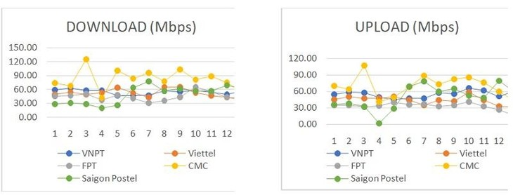 越南网速排名提升5位 - ảnh 1