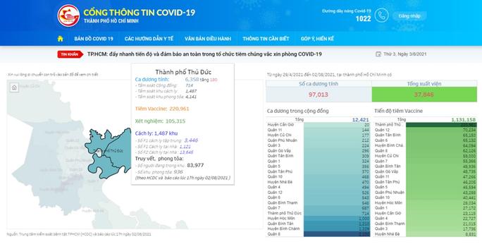 Ho Chi Minh City's COVID-19 pandemic portal launched - ảnh 1