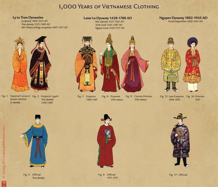 Les anciens Ao dai de la dynastie Nguyen - ảnh 2