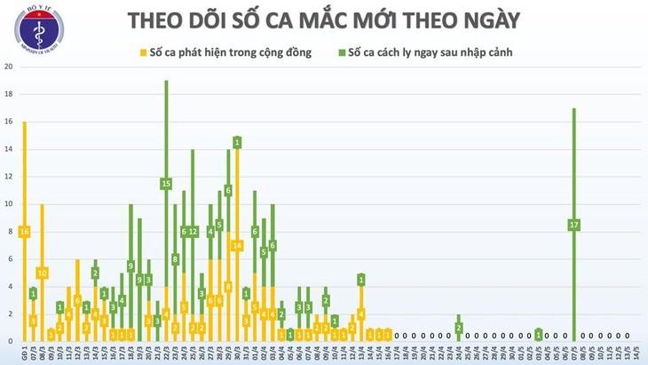 ベトナム、新型コロナ患者の9割が完治 - ảnh 1