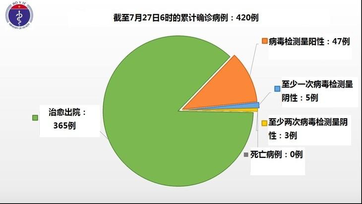 越南7月27日上午无新增新冠肺炎确诊病例 - ảnh 1