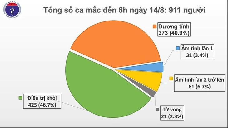 Weitere sechs Covid-19-Neuinfektionen in Vietnam - ảnh 1