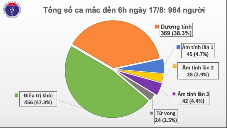 Weitere zwei Covid-19-Neuinfektionen in Vietnam gemeldet - ảnh 1