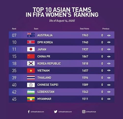 Die vietnamesische Fußballnationalmannschaft der Frauen belegt den 35. Platz in Frauen-Weltrangliste der FIFA - ảnh 1