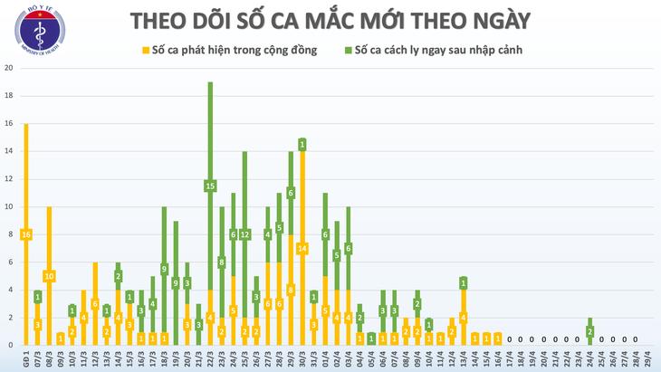 Keine neuen Covid-19-Infizierten in Vietnam am 29.4. - ảnh 1